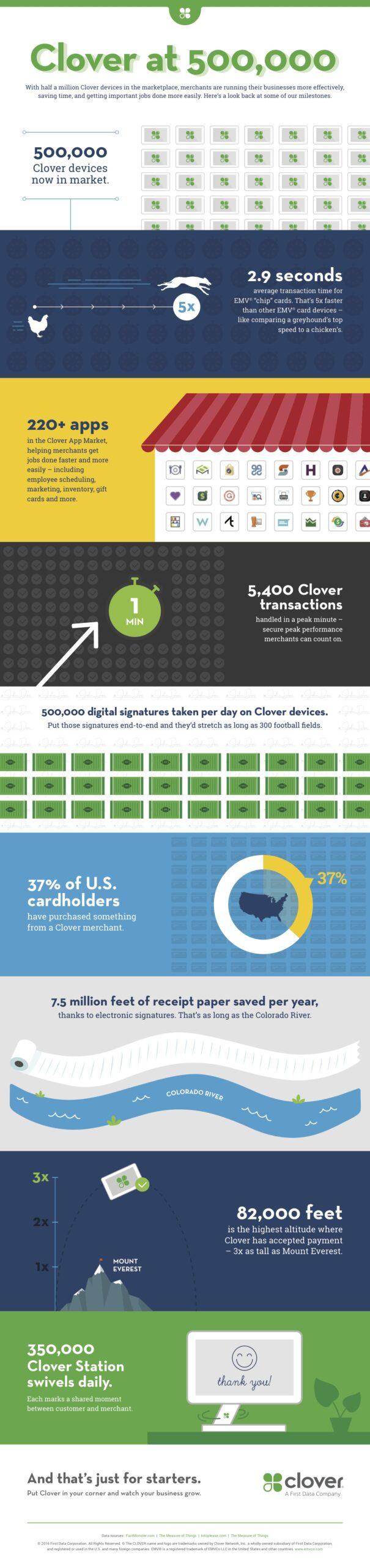 clover-500k-infographic-final